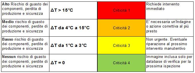 termografia-elettrica-tabella-rischio