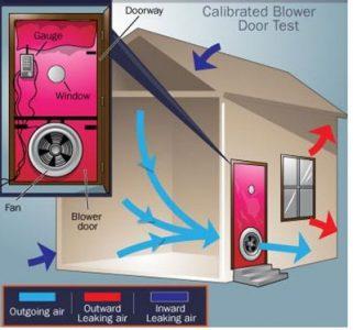 Blower Door Test: schema flussi aria